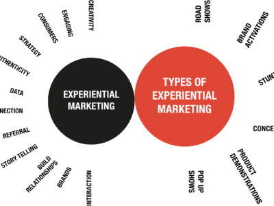 Experiential Marketing: Carefully Crafting your Brands Narrative Through Experience.