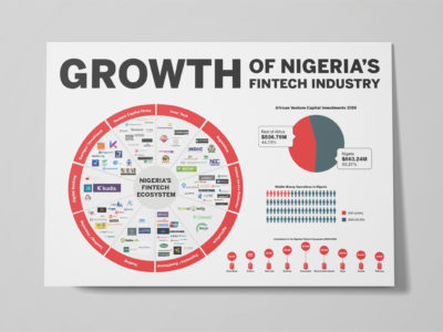 Growth of Nigeria's Fintech Industry